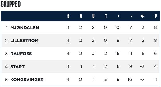 Tabellen i gruppe D før andre kampkveld