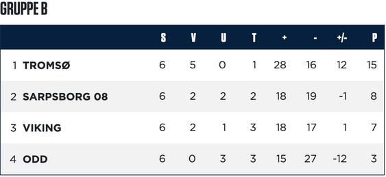 Slik ser tabellen ut i gruppe B før avsluttende runde i gruppespillet