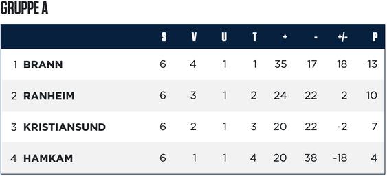 Slik ser tabellen ut i gruppe A før avsluttende runde i gruppespillet