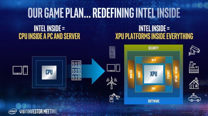 Intel skal gå fra CPU-er i PC-er og servere til XPU-er i alle typer enheter.