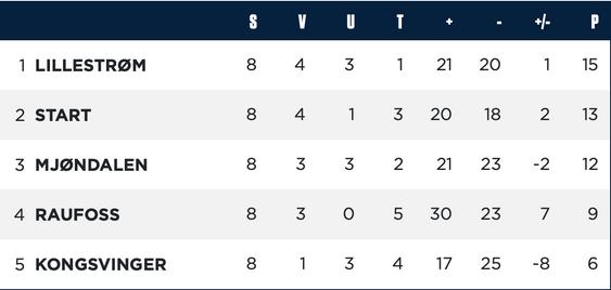 Slik ser tabellen ut før siste runde