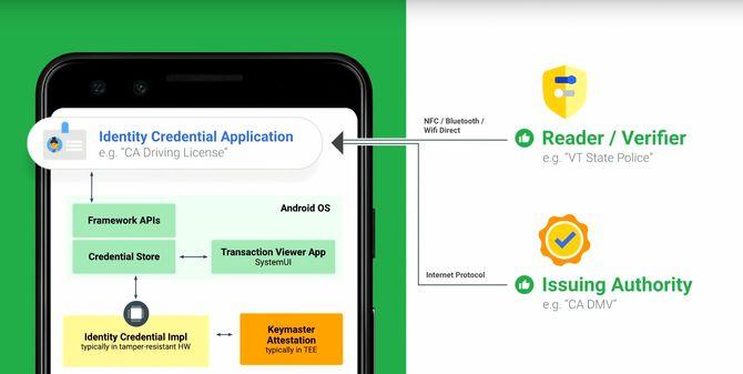 Skisse over hvordan tjenesten for lagring av elektroniske ID-er vil fungere i Android.