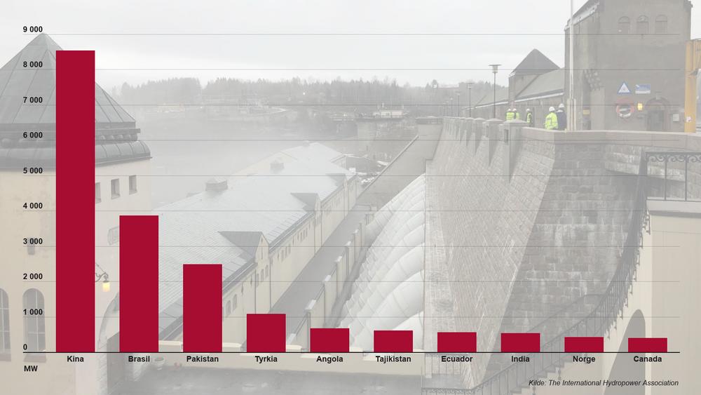 48 land bygget ut ny vannkraft i fjor, med Kina klart på topp. IHA ivrer nå for at flere land også skal bygge ut pumpekraftverk for å kunnebruke vannkraft til å balansere vind- og solenergi.