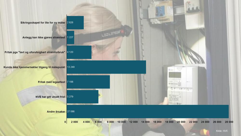 Den viktigste enkeltårsaken til at det fortsatt er 3 prosent gamle strømmålere i Norge, er at kunder ikke var hjemme da installatøren kom - eller nektet å gi nettselskapet tilgang til måleren.