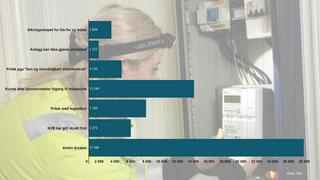 97 prosent har fått ny strømmåler: NVE krever hundre prosent i løpet av neste år