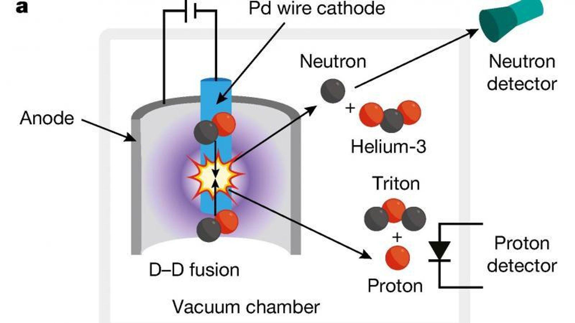 Fleischmann-Pons-eksperimentet er underlagt en ny etterprøving. Hvis fusjon av to deuteriumkjerner til enten helium-3 eller tritium (triton) finner sted, kan det detekteres med nøytron- og protondetektorer.