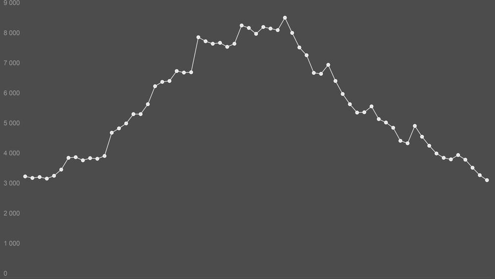 Ledigheten for ingeniør- og ikt-fag er nå lavere enn den noen gang har vært i perioden fra januar 2014.