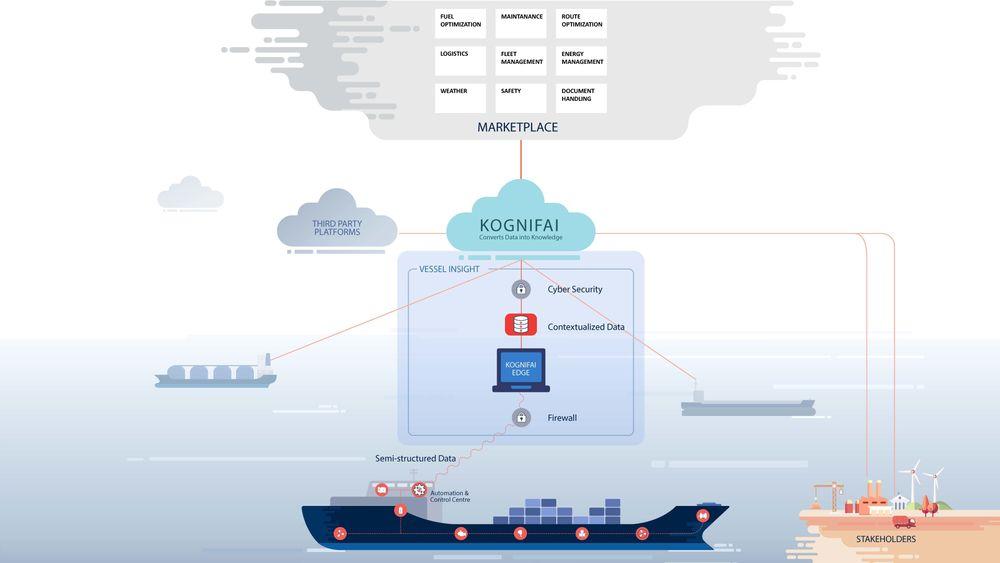 Kongsberg Digital lanserer sin tjeneste Vessel insight. Den gir rederiet full innsikt og oversikt. Tester på 10 skip viser stort potensial for besparelser på hvert skip.