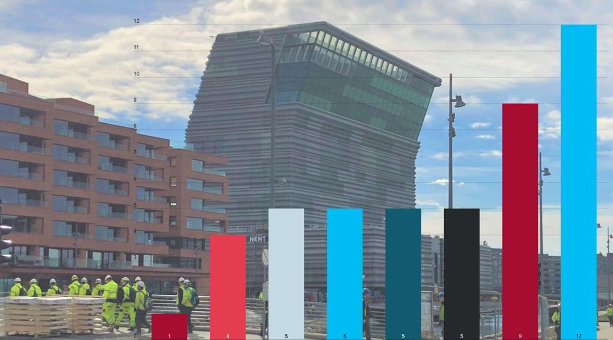 47 prosent av alle nyutdannede ingeniører sier at de fikk jobb via andre kanaler enn stillingsutlysning. I bakgrunnen: Lambda i Bjørvika.