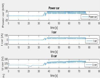 Grafene viser bølgeeffekten i effekt, strøm og spenning når bilen kjører over spolene i veibanen. Hver gang bilen passerer en spole faller effekten.