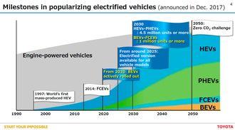 Toyotas fremtidsvisjoner slik det så ut i desember 2017.