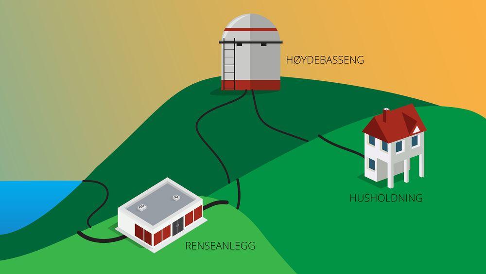Fra vannrenseanlegget pumpes vannet opp i et høydebasseng som sørger for at vannet leveres med trykk til lavereliggende husstander.