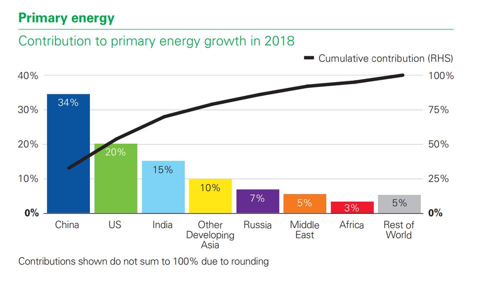 Kina sto for en tredel av økningen i verdens energiforbruk i 2018. USA sto for en femtedel.