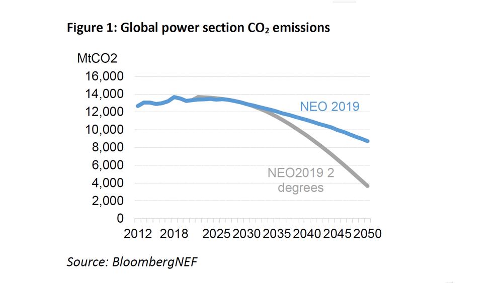 Prisutviklingen på vind, sol og batterier vil gjøre det mulig for kraftsektoren å kutte utslippene drastisk fram mot 2030. Deretter vil det bli mer krevende å balansere kraftsystemet med fornybare kilder. Bloomberg anbefaler myndighetene å satse på kjernekraft, biogass, grønt hydrogen og CO2-fangst og -lagring.