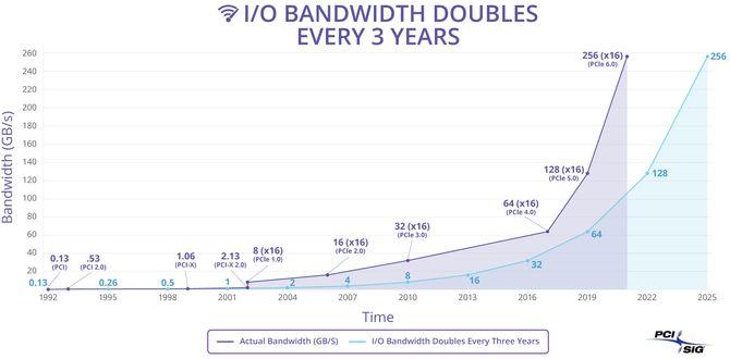 Diagram som viser hvordan PCI Express ligger i forkant av økningen i det faktiske behovet for I/O-båndbredde.