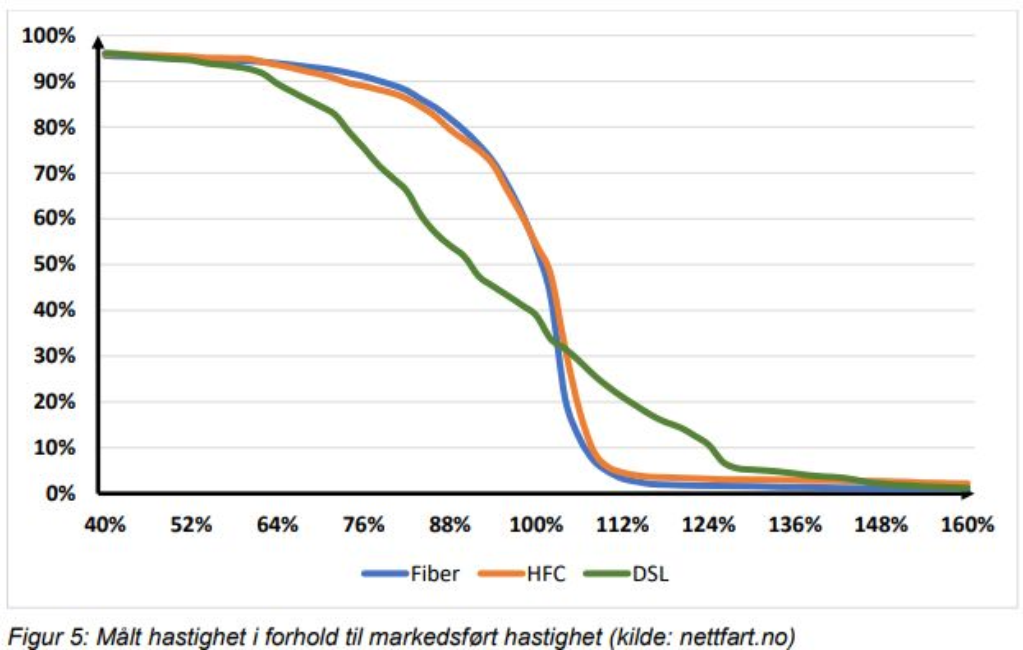Kurve som viser forholdet mellom markedsført og faktisk fart på bredbåndsforbindelser i Norge, avhengig av teknologi. HFC står for «hybrid fiber-coaxial». Dette er kabel-TV-basert bredbånd.