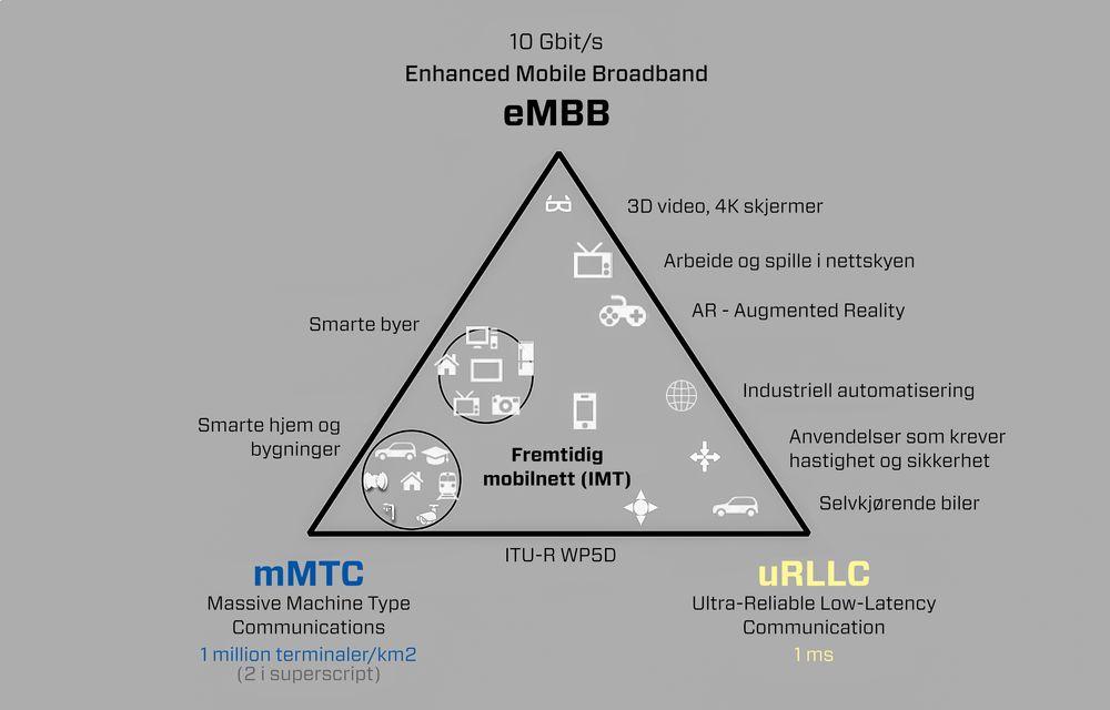 efdb8d78 Tre løfter: 5G skal gi forbedringer langs tre akser. Den samlede  kapasiteten vil øke