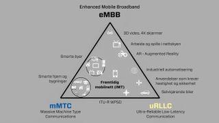5G, fiber eller satellitt: Måten vi transporterer digital informasjon på endres nok en gang