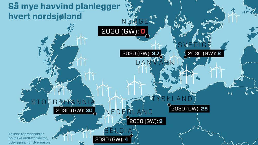 Landene rundt Nordsjøen har store planer om å bygge ut havvind – og EU trenger langt mer fornybar energi i årene som kommer.
