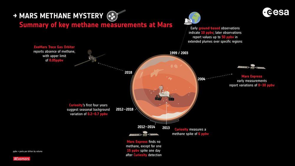 Det finnes tallrike observasjoner av metan på Mars, men det er et mysterium hvorfor atmosfæren noen ganger er metan-fri.