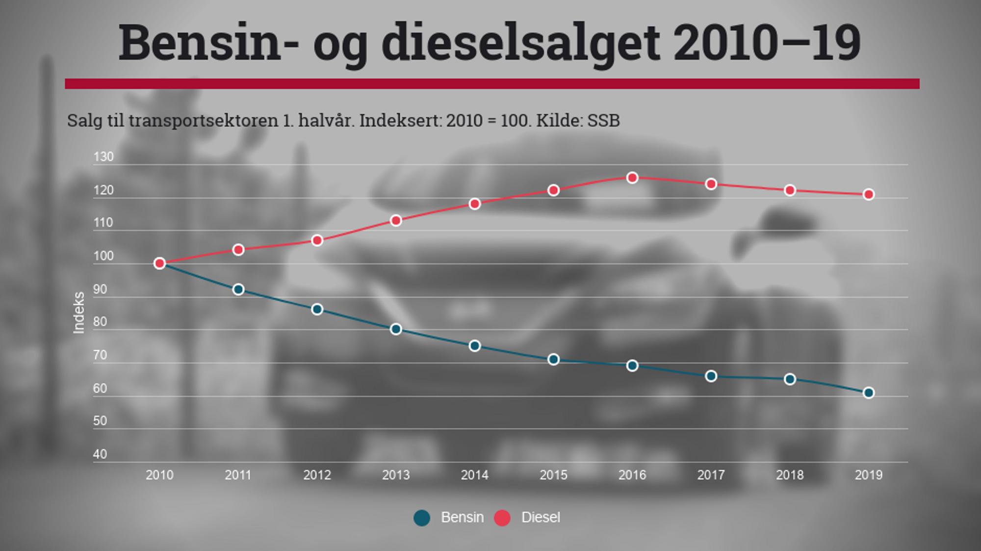 Salget av bensin og diesel i transportsektoren 1. halvår 2010-19 (2010 = 100). Kilde: SSB