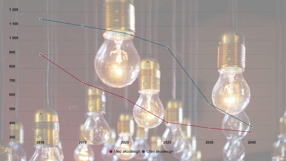 Selv om forskjellen i strømforbruk med og uten krav er liten i 2040, har Norge i mellomtiden spart 16 TWh strøm. De neste årene vil strømforbruket til lys halveres.