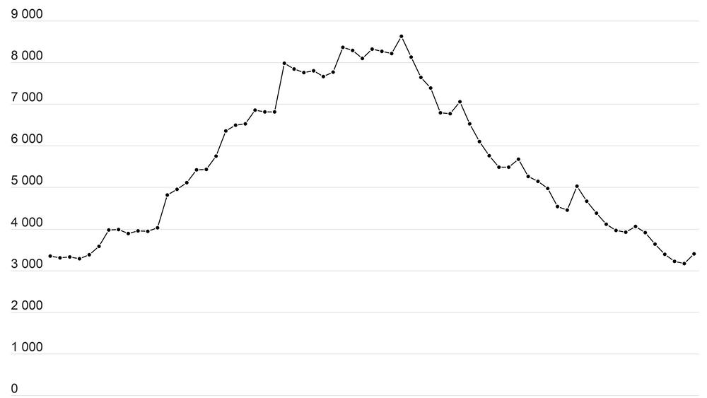 Ledigheten for ingeniører har falt jevnt siden toppnivået i begynnelsen av 2017, og er nå tilbake på nivåer tilsvarende det som var før oljekrisen.