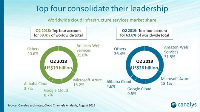 Diagram som viser markedsandelene til de største aktørene i IaaS-markedet i andre kvartal av 2018 og 2019.