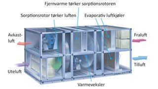 Nå kommer «sorptiv kjøling»: Fjernvarme skal kjøle ned bygg i sommervarmen