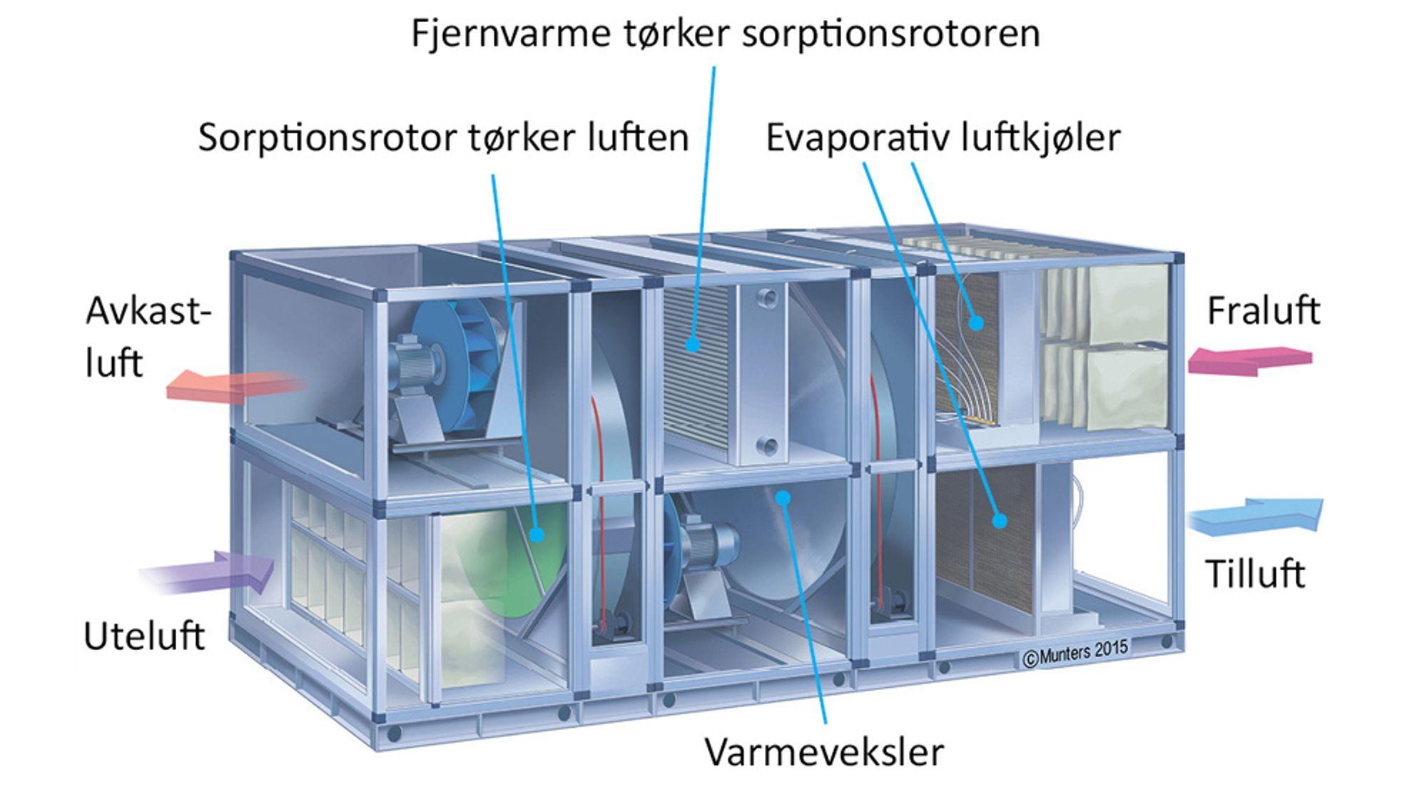 Sorptiv kjøling fungerer ved at uteluften renses, og så tørkes i en varmegjenvinner. Uteluften avgir så varme til avtrekksluft i en varmegjenvinner. Deretter kjøles uteluften ned ved hjelp av vannmolekyler. (Foto: Munters)