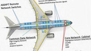 Boeing 787 har tre separate nettverk. Nå hevder sikkerhetsselskapet IOActive at sårbarheter i programvare de fant på åpent tilgjengelige servere kan brukes til å ta kontroll over flyets styringssystemer.
