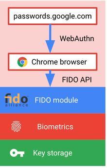Skjema som forklarer hvordan biometrisk autentisering fungerer på en Android-telefon med FIDO- og WebAuthn-API-ene