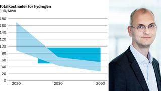 Statkraft: Grønt hydrogen vil stupe i pris og bli billigere enn hydrogen fra gass