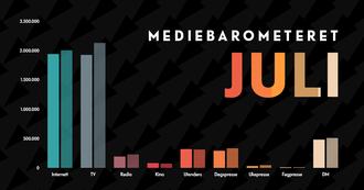 Mediebarometeret fra Mediebyråforeningen for årets syv første måneder – sammenlignet med samme periode i 2018.