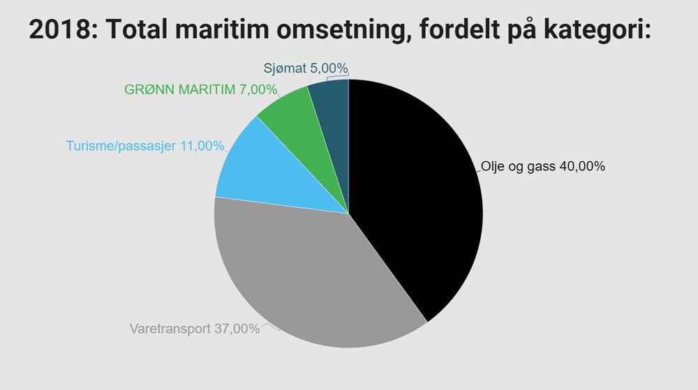 Slik fordeler omsetningen i maritim sektor seg per 2018. Grønn næring står for 7 prosent, og er tre ganger så stor som i 2015.