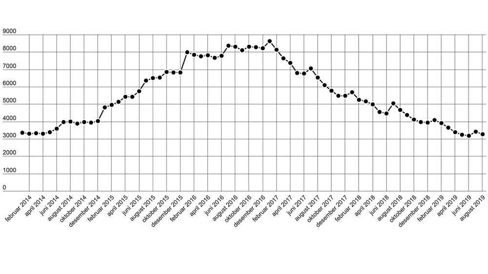 Det er i august 3264 arbeidsledige innen ingeniør- og ikt-fag registrert hos Nav, som er en nedgang på rundt 140 fra forrige måned.