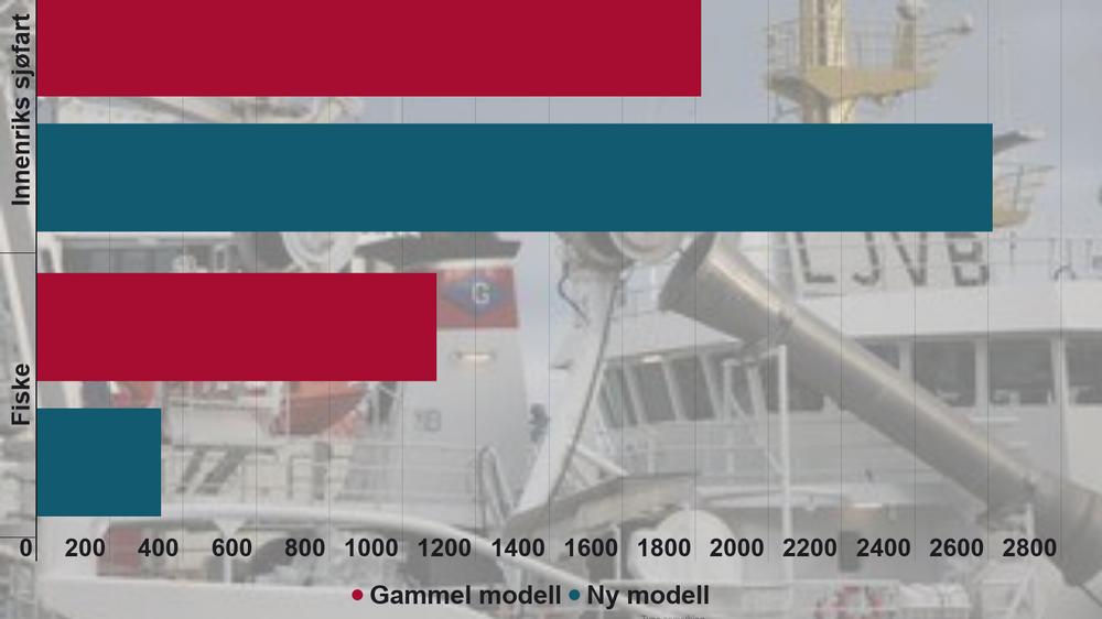 Illustrasjonen viser utslipp i 1000 tonn CO2-ekvivalenter fra 2016 fordelt på fiske og innenriks sjøfart med ny og gammel SSB-modell.