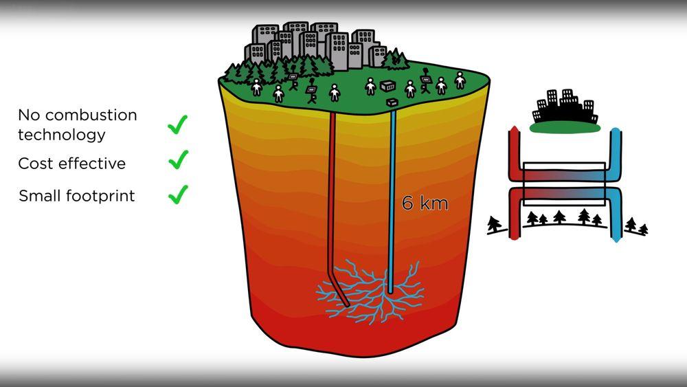 Enhanced geothermal system: Når man har kommet til bunnen av brønnen stimuleres det oppsprukne, men tørre granittfjellet ved å pumpe ned vann slik at det etablers et kunstig reservoar. Det er ikkedet samme som fracking som utvider sirkulasjonssystemet for å hente ut olje og gass i sedimentære bergarter.