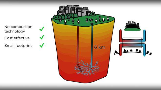 Verdens dypeste energibrønn skal gi kokvarm bergvarme til samme kostnad som vindkraft