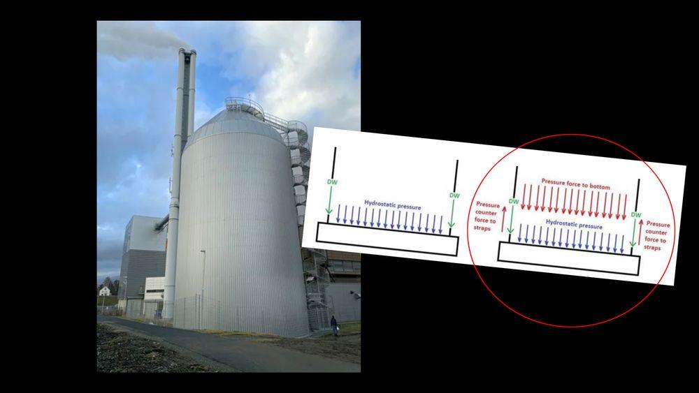 Skissen til høyre (med rød ring) viser hvilke krefter som virker nedover i en trykksatt tank.