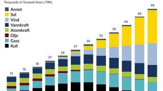 Eksplosiv vekst i fornybar energi kan gjøre Thunbergs dystopi til skamme