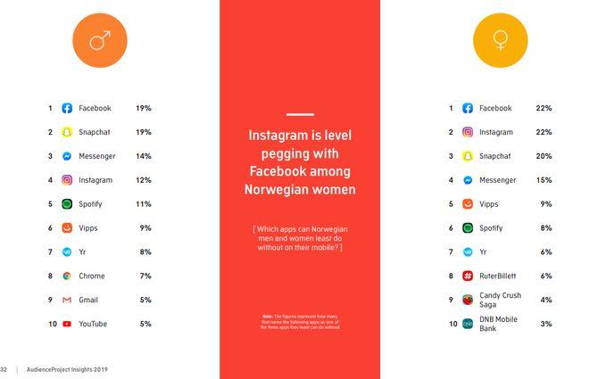 Appene som norske kvinner og menn minst kan greie seg uten.