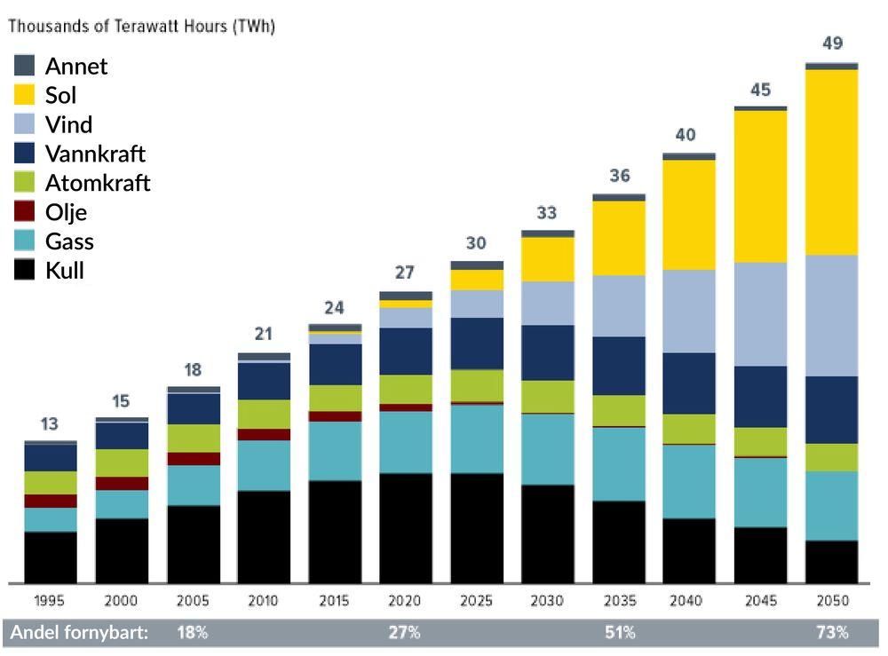 Framskrivninger viser en enorm vekst i solenergi fram mot 2050.