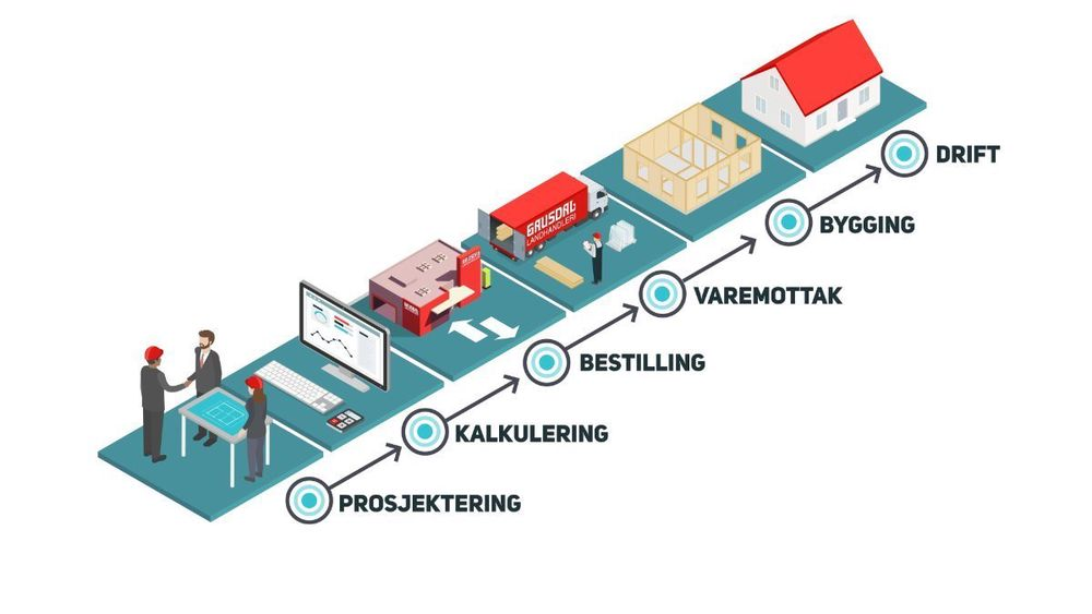 Holtes fremstilling av flyten i byggeprosjektene med Digital byggevarehandel.