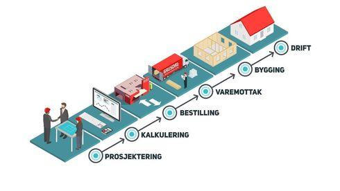 Digital byggevarehandel holte gausdal