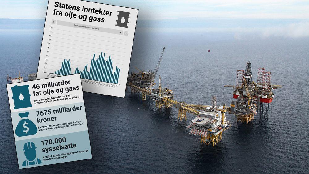 Ekofisk ble funnet for 50 år siden. 18 måneder senere, i 1971, startet produksjonen. Siden har Norge hatt enorme inntekter fra olje og gass.