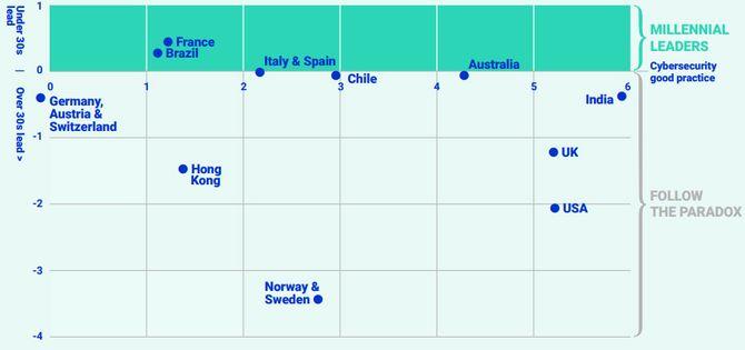 Diagram som viser i hvor stor grad det er de unge eller de eldre arbeidstakere i ulike land følger beste praksis innen IT-sikkerhet.