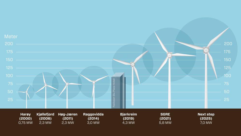 Teknologiutviklingen, og dermed størrelsen på vindturbinene, går svært raskt. En vindturbin på land er nå hundre meter høyere enn i år 2000. Det er ingen tegn til at utviklingen stopper opp, ifølge NVE.