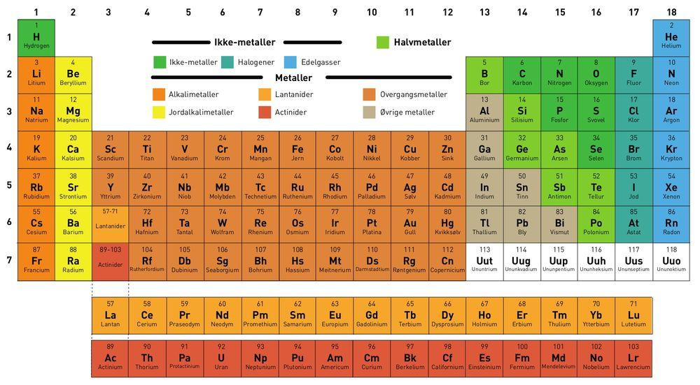 Dimitri Mendelejev er opphavsmannen til den første utgaven av det periodiske system, som ble publisert i 1869.