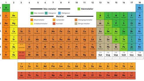 Det er 150 år siden det periodiske system ble etablert. Slik henger det sammen